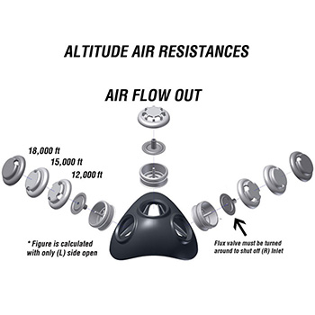Valves de rechange pour Elevation Mask 2.0