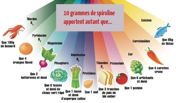 Complexe de nutriments et detoxifiant